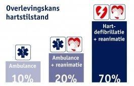 Overlevingskans bij gebruik van Automatische Externe Defibrillator